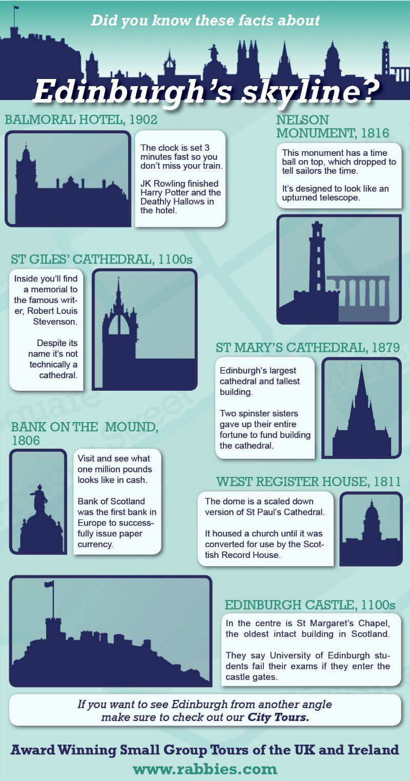 Did You Know These Facts About Edinburgh's Skyline