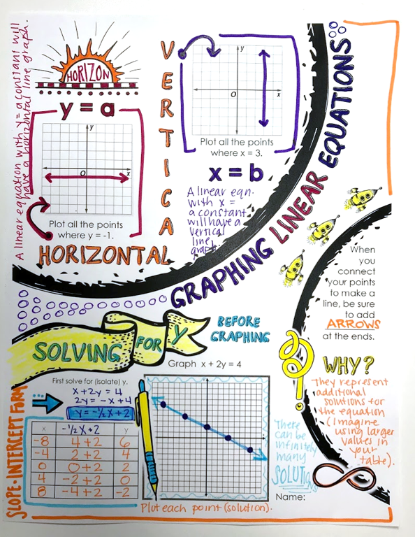 Linear Equations Doodle Notes Graphing Linear Equations Doodle