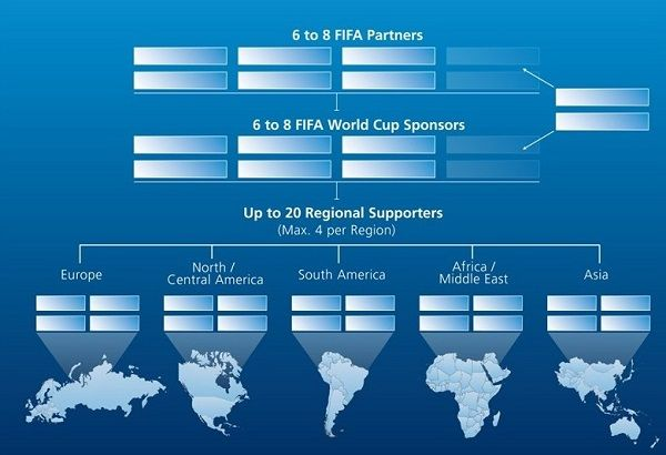 Fifa World Cup 2018 And 2022 Sponsorship Strategy Graph Fifa World Cup World Cup World