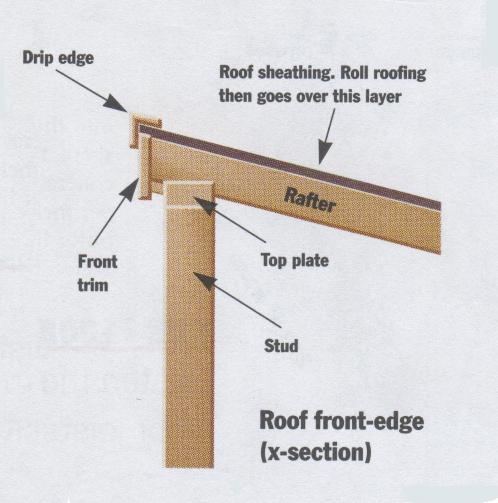 How To Build A Shed Mother Earth News Building A Shed Shed Roof Sheathing