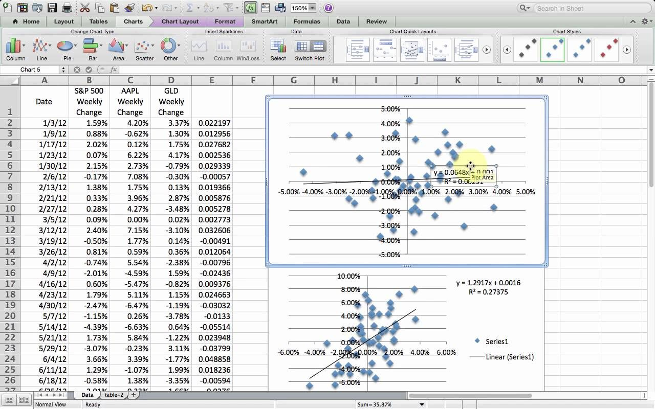 How To Do Linear Regression Statistics With Excel