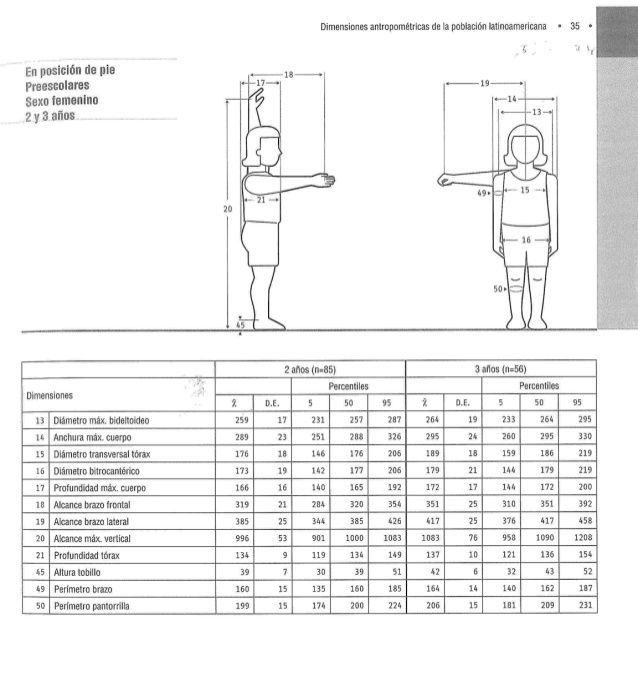 Medidas latinoamericanas, Dimensiones antropométricas de población ...