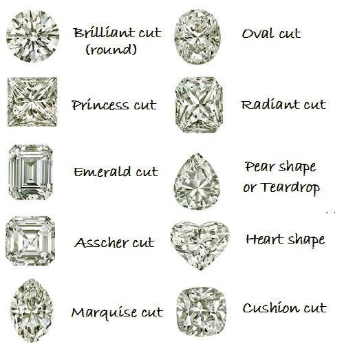Diamond cut chart  pixels oval solitaire engagement also pin by dal on research in pinterest and rh