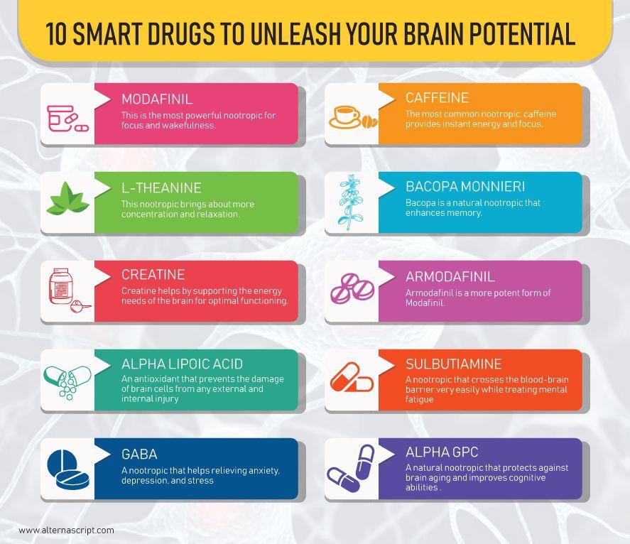 10 Best Nootropics To Unleash Your Brain S True Potential