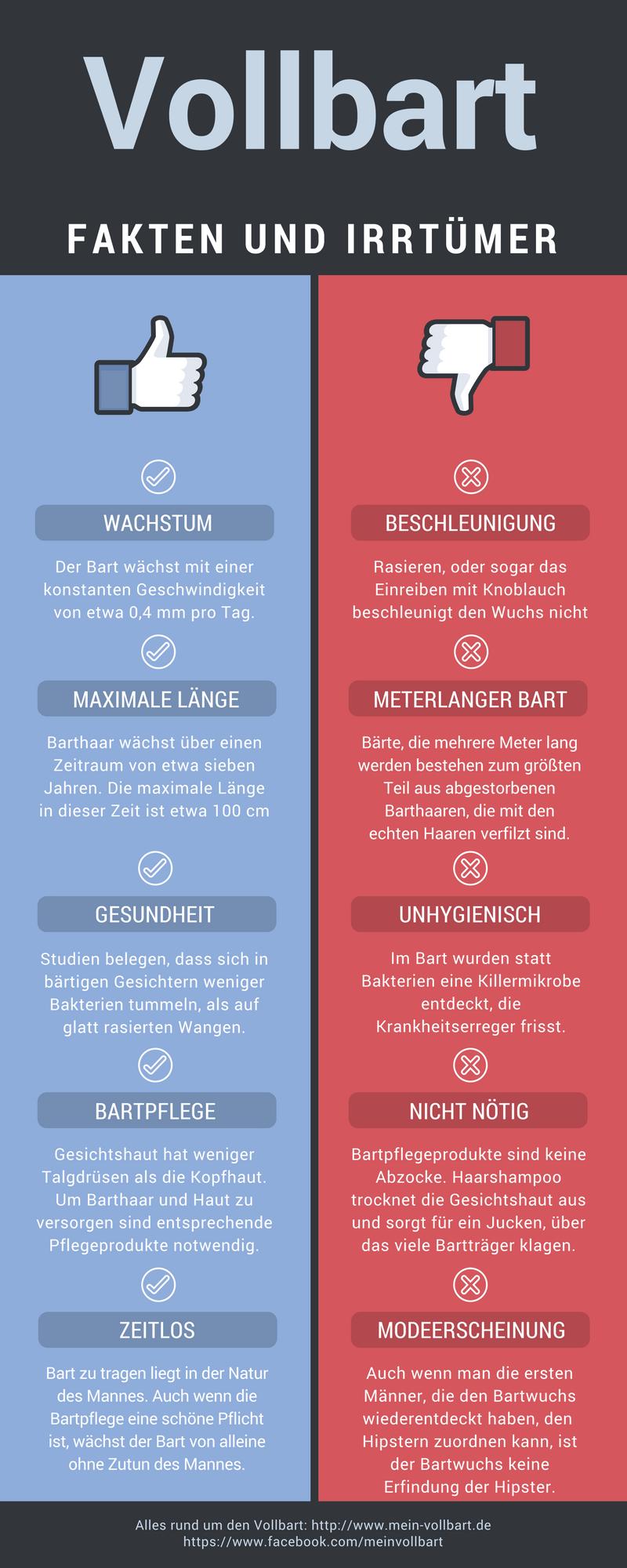 Fakten und Irrtümer zum Bart - mein-vollbart.de | mein ...