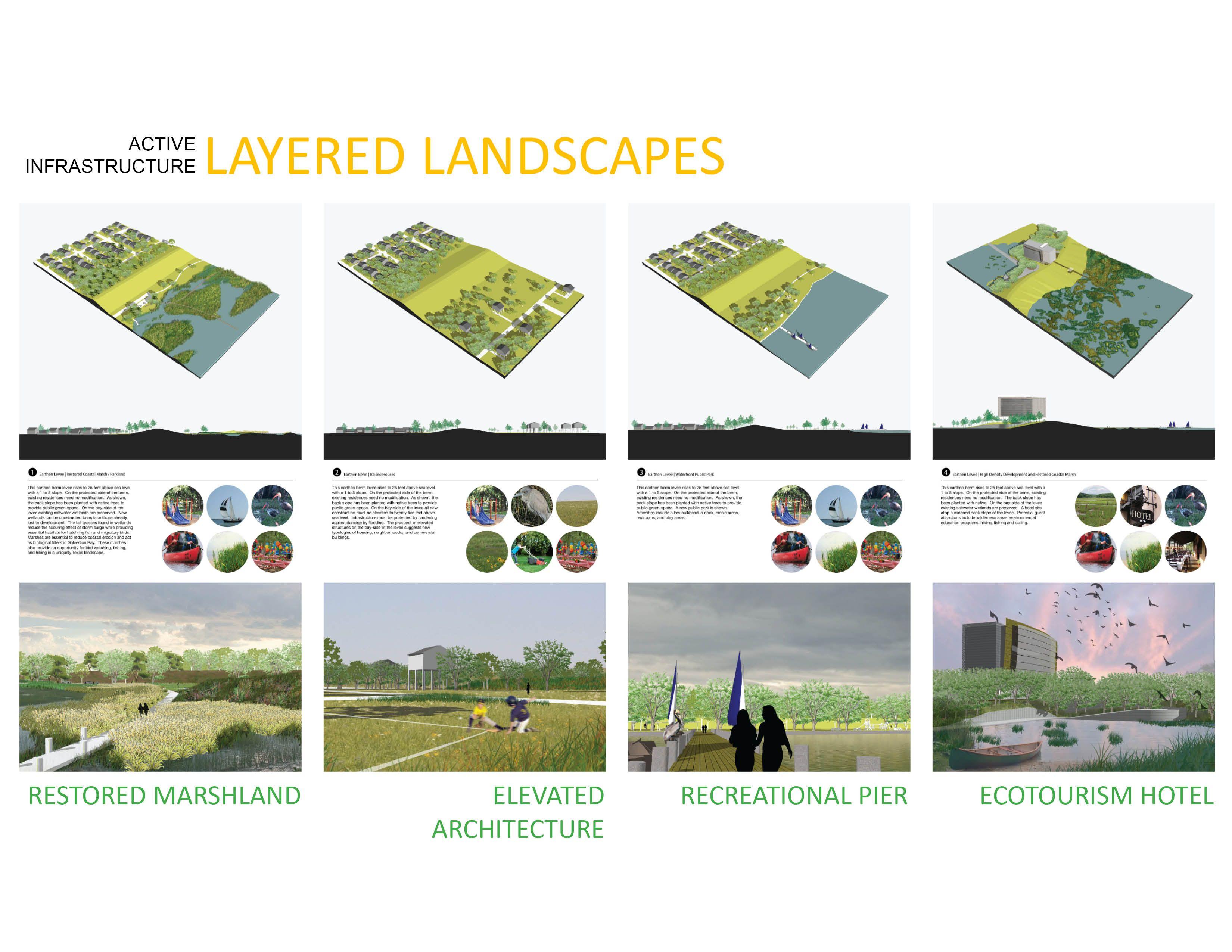 Illustrative Scenarios | diagrams | Pinterest | Urban design ...