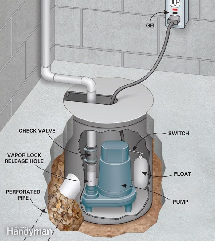 Diy Basement Waterproofing: How To Waterproof A Basement: Install A Basement Drainage System