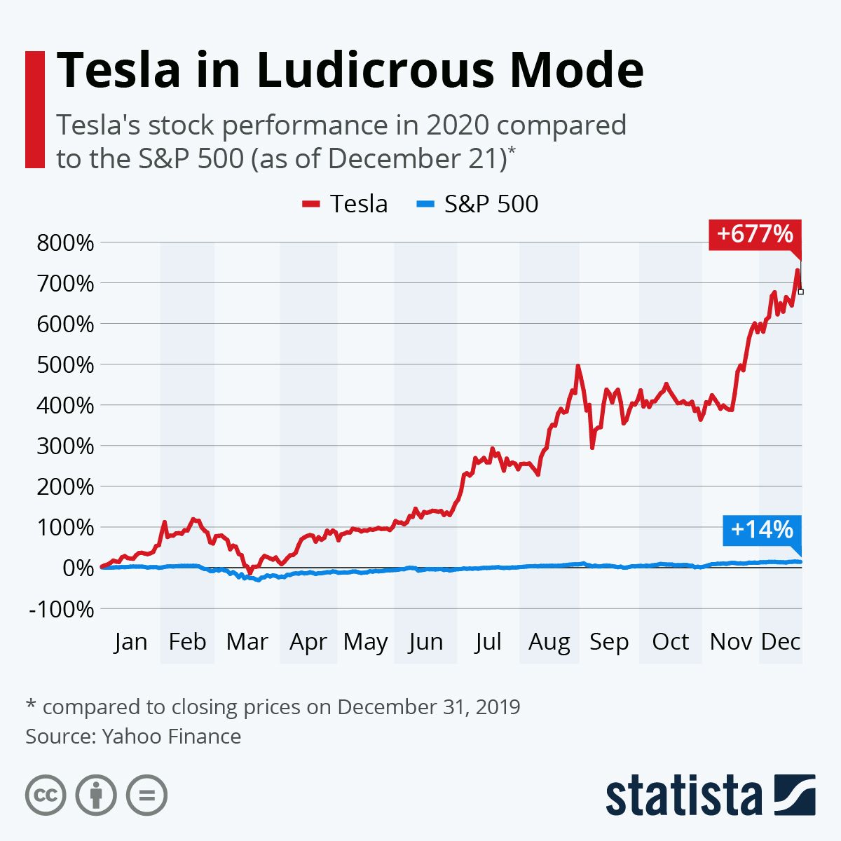 Infographic Tesla In Ludicrous Mode Tesla Shares Tesla Affirmation Of The Day