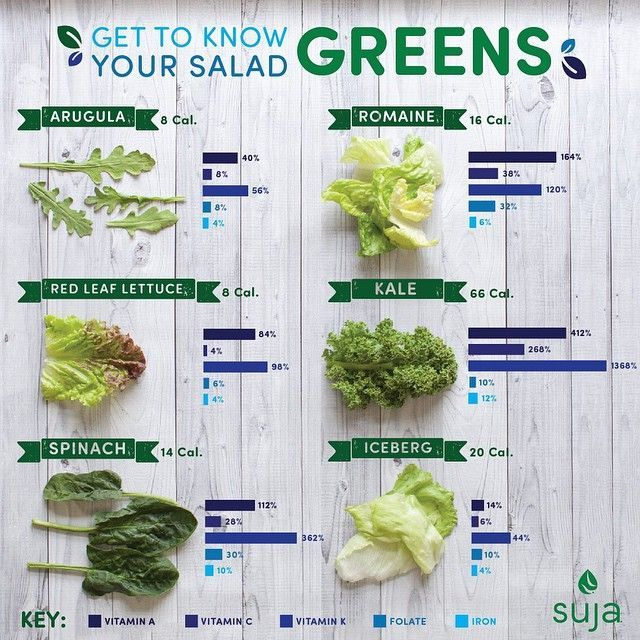 Leafy Greens Nutrition Learn About Salad Greens Suja Juice Green Salad Red Leaf Lettuce Spinach Nutrition Facts