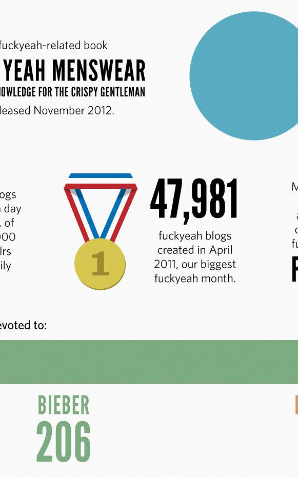 """Infographic: The Rise Of Tumblr's """"Fuck Yeah!"""" Movement 