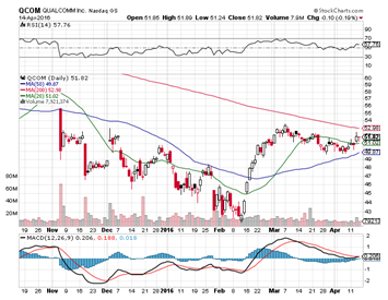 Icln Institutional Ownership Ishares Global Clean Energy Etf Etf