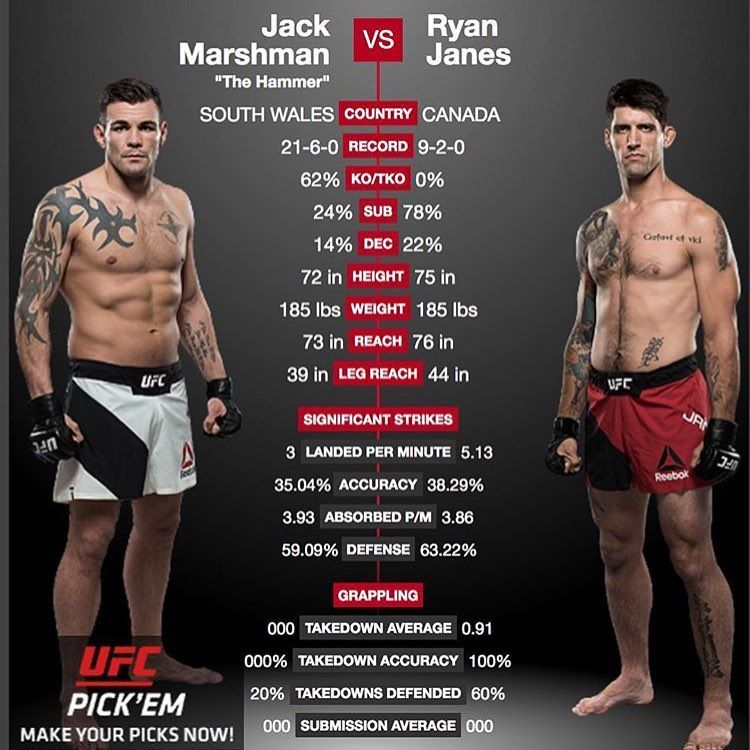 All The Very Best To The Welsh Boys Fighting Tonight At Ufc Fight Night Glasgow Jackmarshman Brett Johns Can T Wait Ufc Fight Night Ufc Fight Night