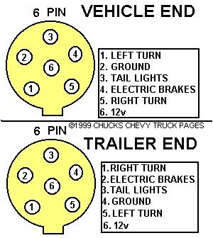 Plug Wiring On Trailer Diagram Light Brakes Hitch 7 Pin