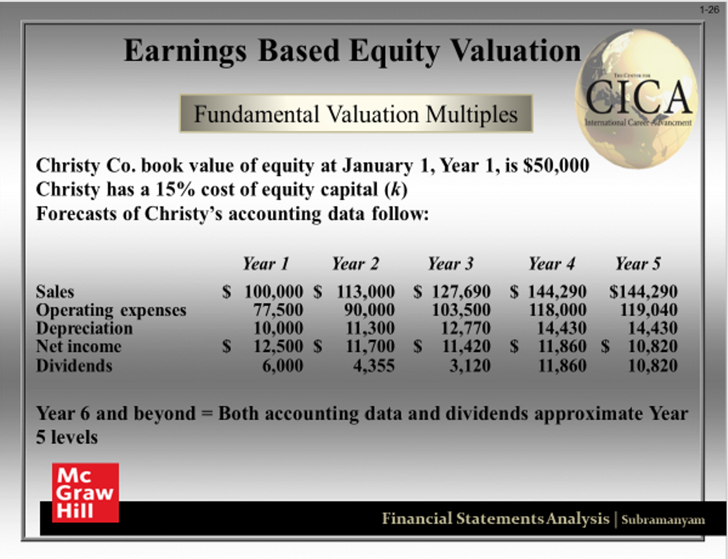 The Cica Weekly Report Including An Equity Valuation Example From Our Intermediate Equity Module 1 Of 3 Https Continuing Education Equity Capital Equity
