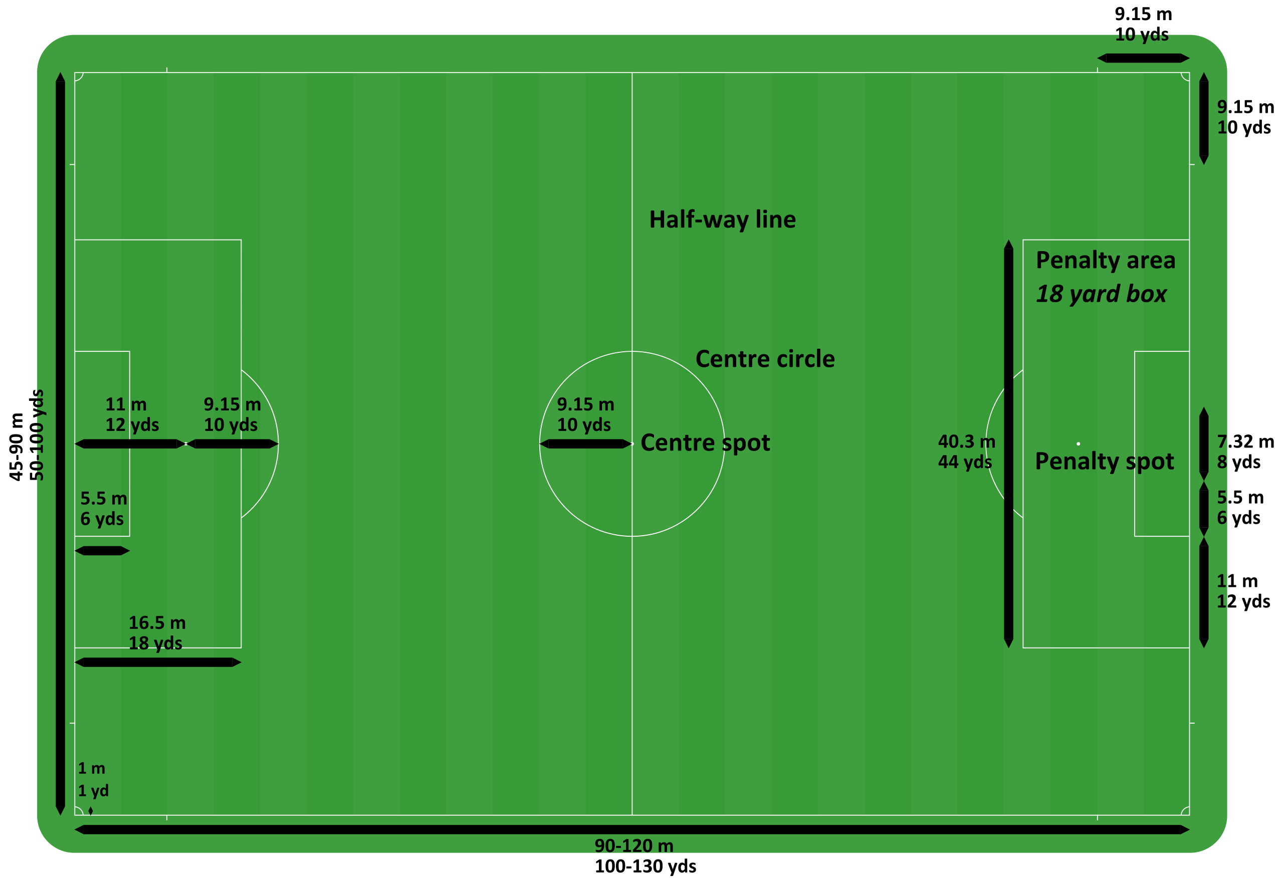 Football Pitch Metric And Imperial Football Pitch Wikipedia Football Pitch Understanding Football Association Football