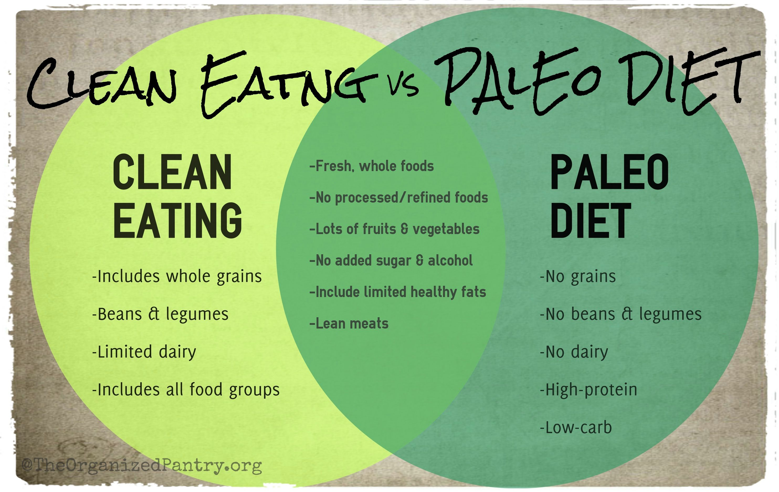 Clean Eating Vs Paleo Diet What S The Difference Starting Paleo Diet Clean Eating Diet Paleo Diet