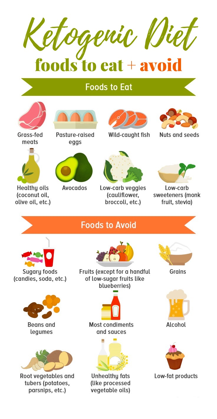 ket diet foods you can and cant eat