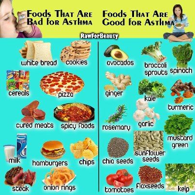 asthma what to eat