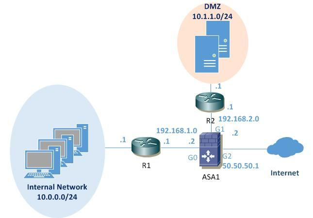 Eigrp On A Cisco Asa Firewall Configuration Router Switch Blog Router Switch Cisco Routing And Switching