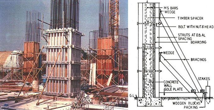 Concrete Formwork Belongs To A Temporary Structure That Provides Support Structure Construction Estimating Software Concrete Formwork Residential Construction
