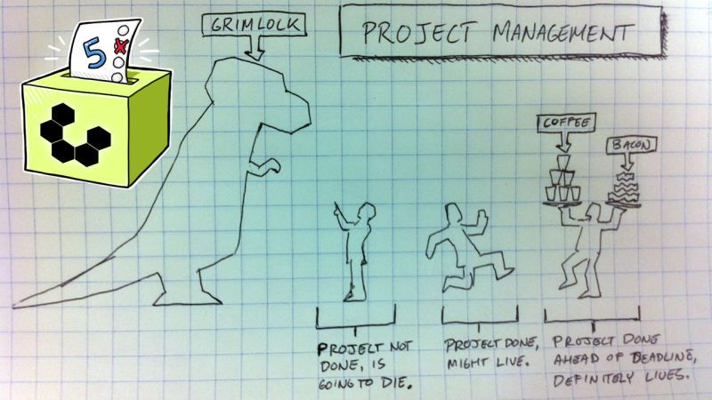 Five Best Personal Project Management Tools  Project Management