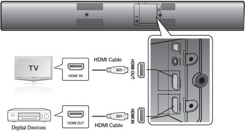 sound bar hook up diagram how to connect your hw f750 sound bar to your tv using hdmi  hw f750 sound bar to your tv using hdmi