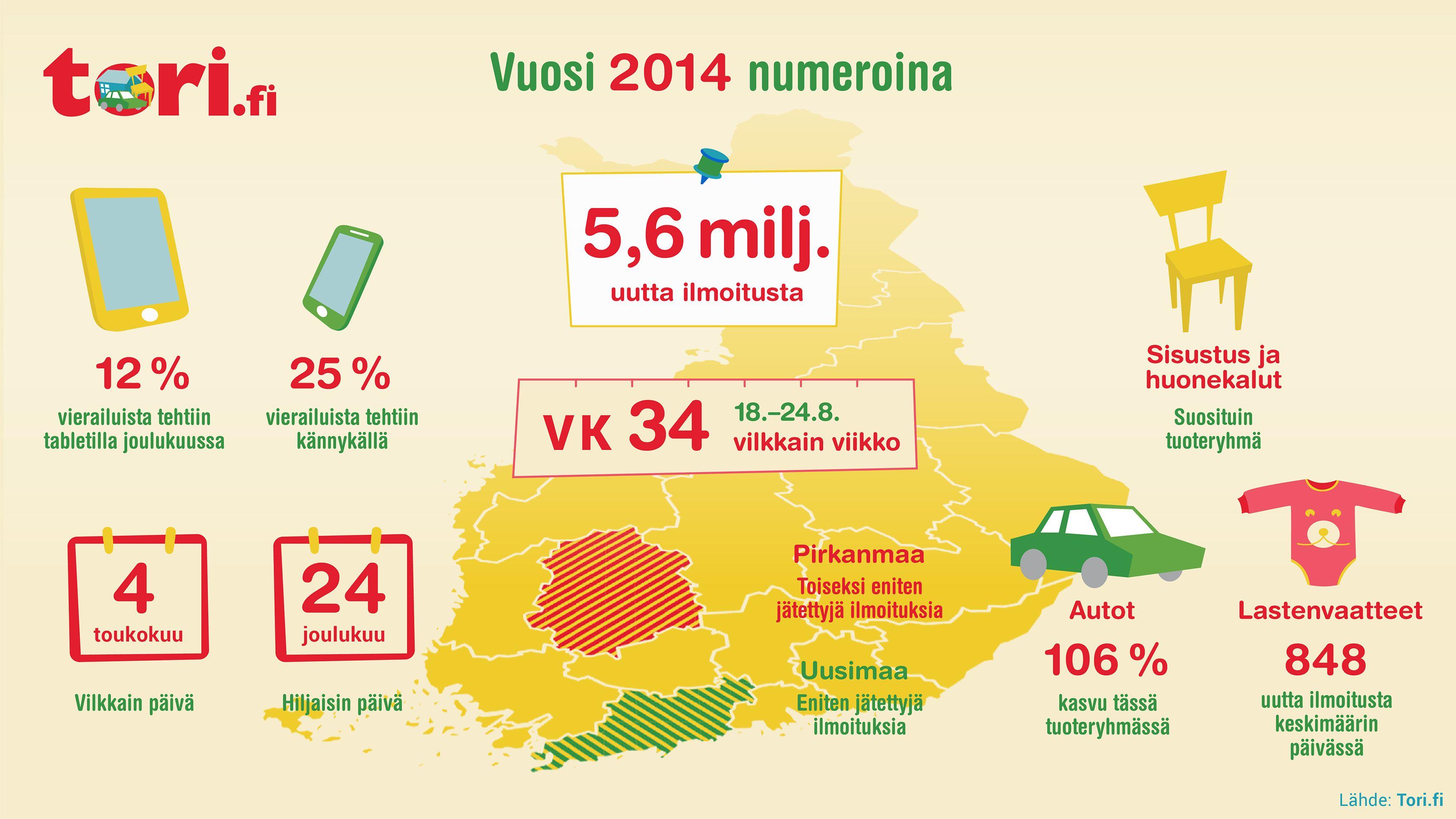 Torin vuosi 2014 lukuina. #vertaistalous #auto #sisustus #lastenvaatteet #vaatteet #mobiili #tabletti