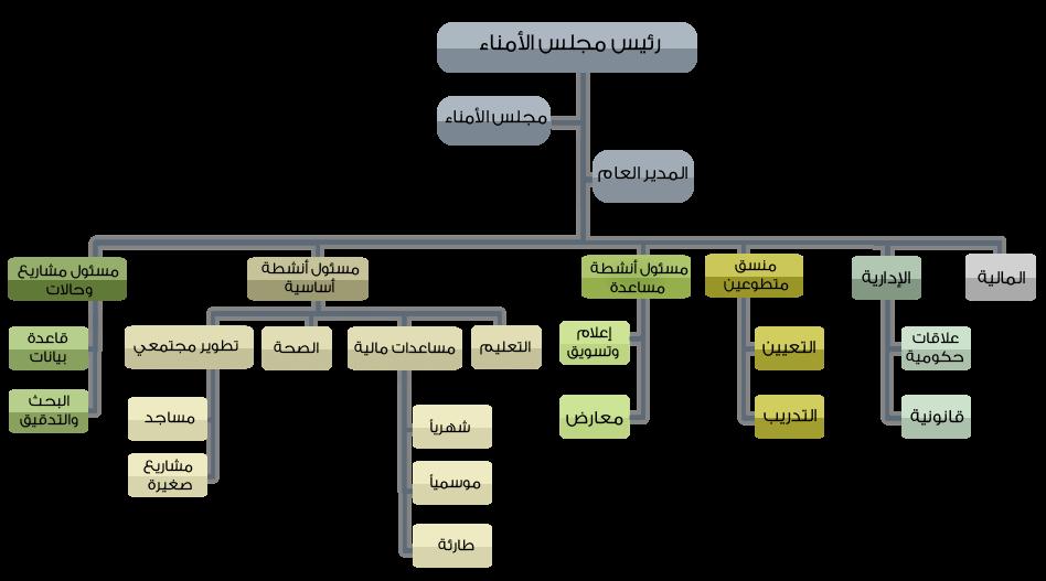 الهيكل التنظيمي لمؤسسة خيرية بحث Google Diagram Floor Plans