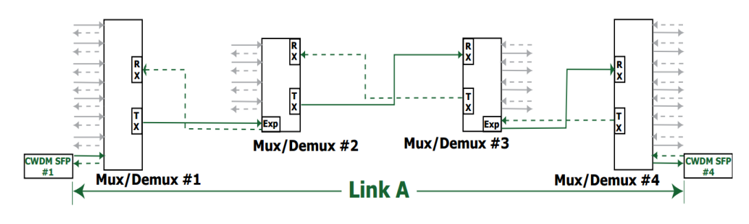 How to Calculate Power Budget and Link Distance in CWDM Network