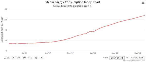 bitcoins growing energy problem