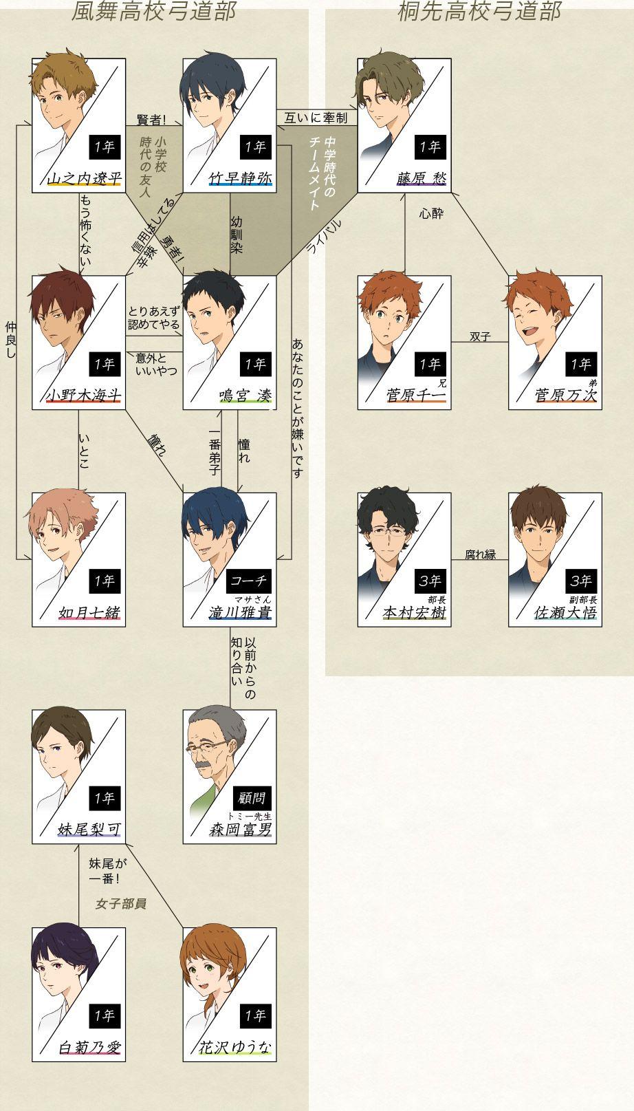 ツルネ 風舞高校弓道部 公式 on twitter in 2021 cute anime guys sports anime anime