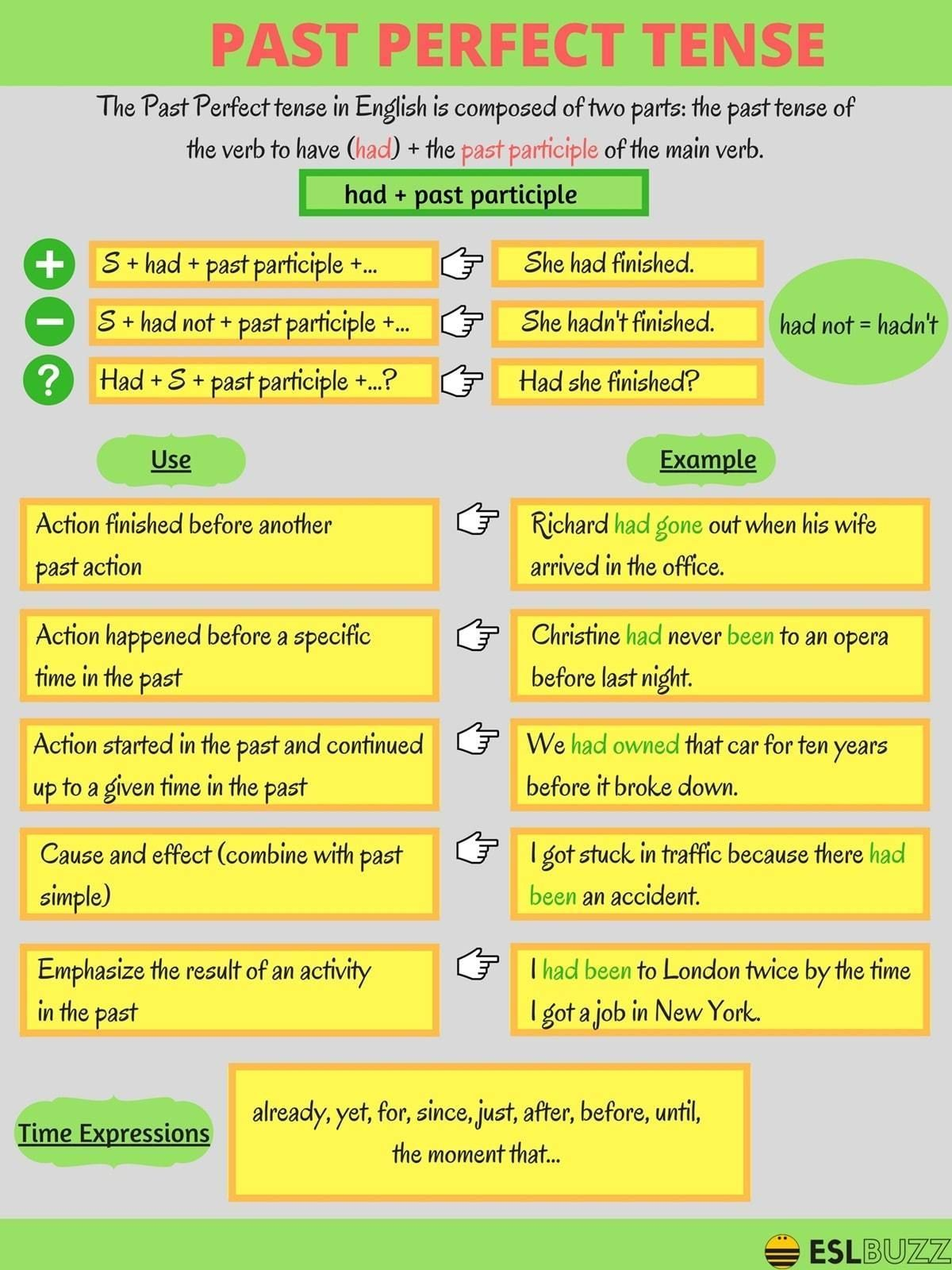 Grammar The Past Perfect Tense In English