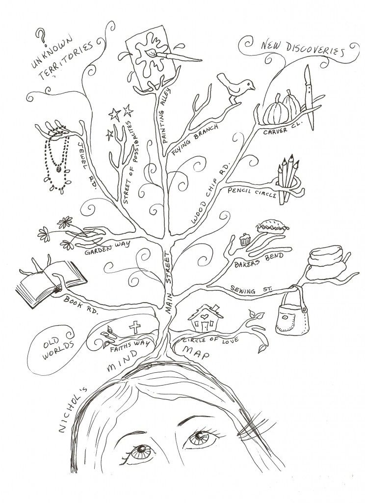Mind map. Could print photos and cut and paste them on the