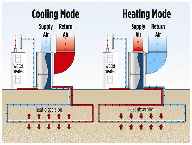 Image Result For Heat Exchanger In High Rise Geothermal Heat