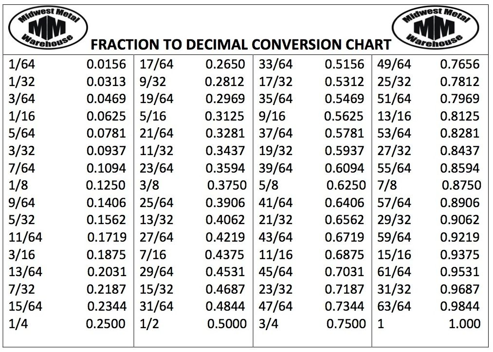 Fraction Decimal Calculator Csgnetwork This Calculator Is Designed To Return The Approximate Fraction Equiva Decimal Chart Decimal Conversion Fraction Chart