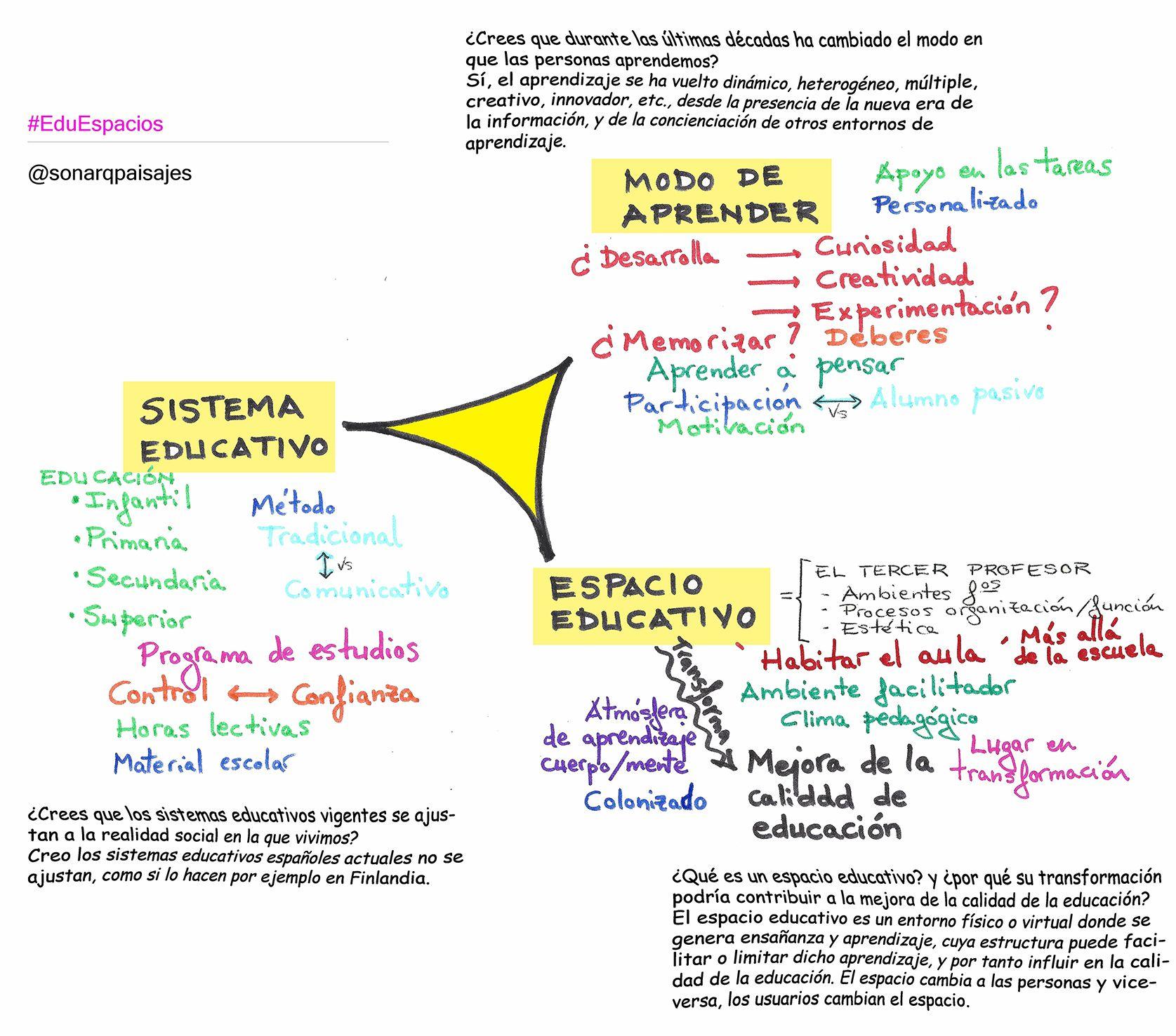 Módulo 1 Diario De Aprendizaje Eduespacios Reflexión