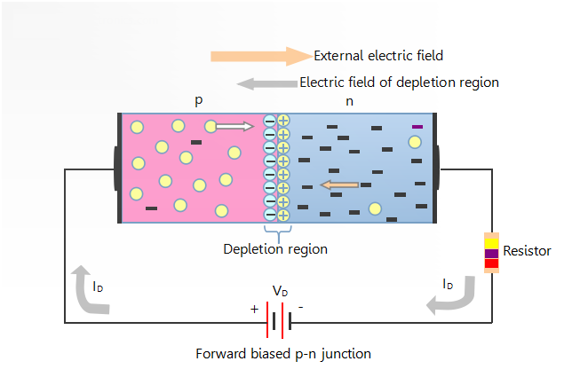 Forward Biased #PNJunctionDiode is a type of ...