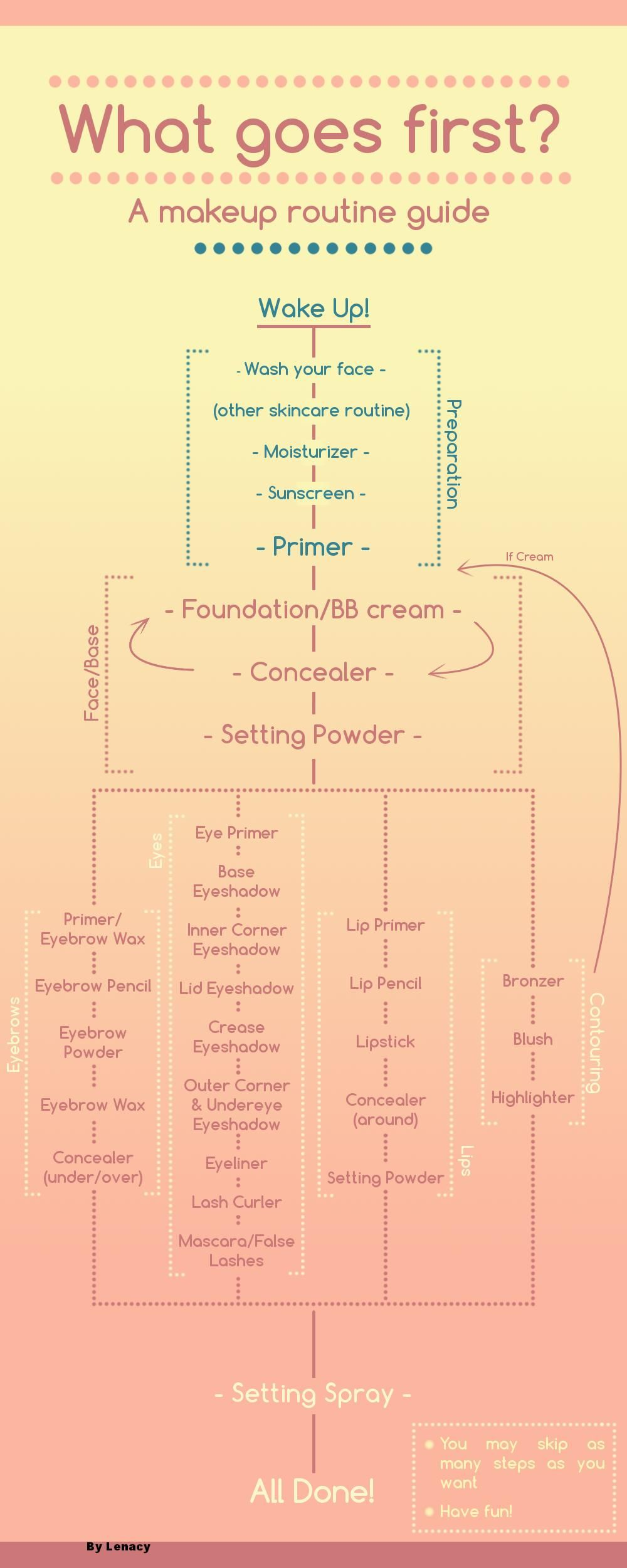 incredibly useful makeup order flowchart by u lenacy on reddit for those who aren t sure what goes first  [ 1000 x 2500 Pixel ]
