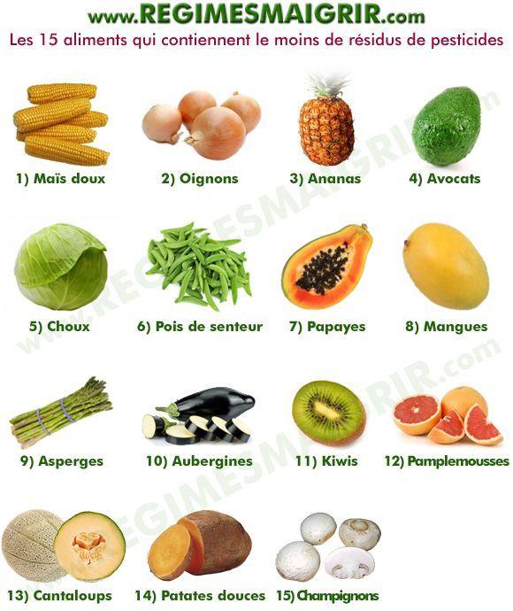 Liste des 15 aliments les moins charg s en reliquats de substances chimiques alimentation - Aliments les plus caloriques ...