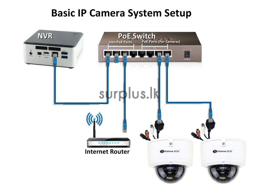 Cctv Installation In Dubai Sharjah Ajman And Uae Cctv Installation Security System Au Security Camera Installation Ip Camera System Cctv Camera Installation