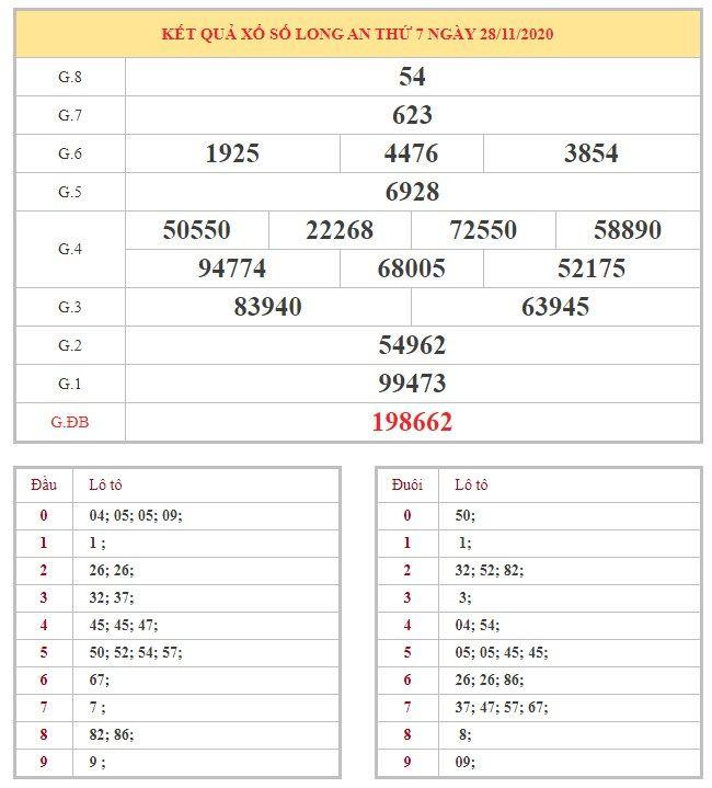 Bảng kết quả XSLA hôm nay thứ 7 trong lần mở thưởng gần đây nhất
