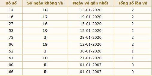 xổ số miền bắc dự đoán 31-1-2020