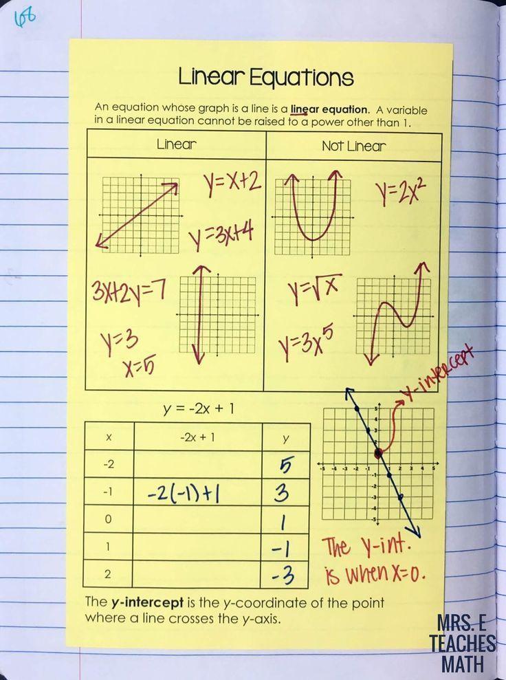 SlopeIntercept Form of a Line INB Pages Algebra