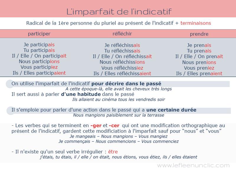 L Imparfait De L Indicatif Premiere Partie Fle Imparfait Conjugaison