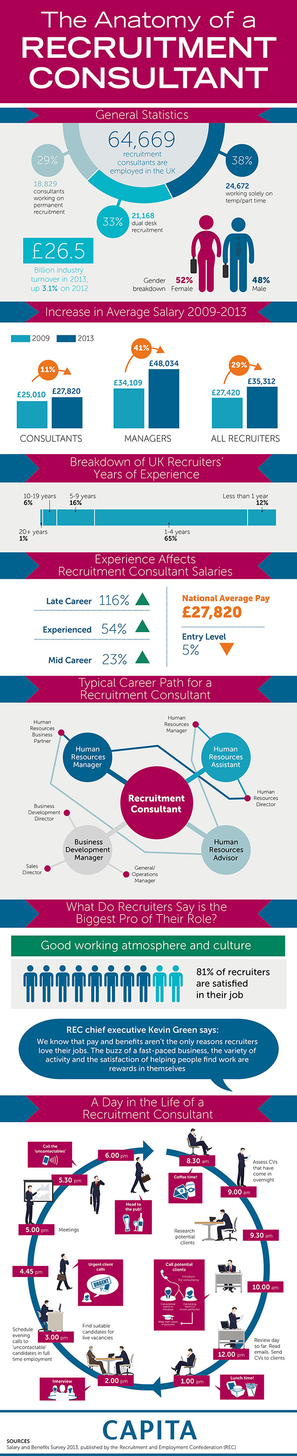 A day in the life of a recruitment consultant jobvite1 pinterest a day in the life of a recruitment consultant thecheapjerseys Choice Image