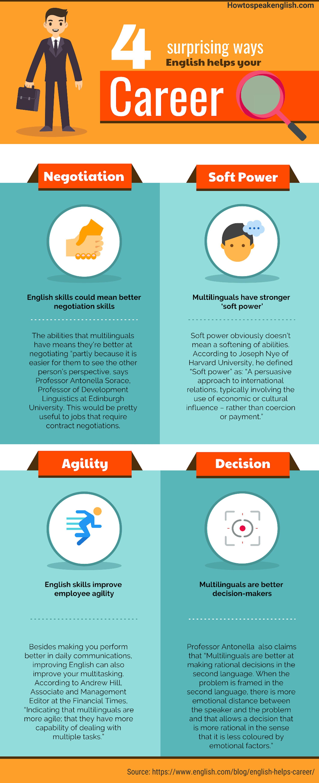 4 Surprising ways English helps your Career! #English #Learnenglish #career  #howtospeakenglish