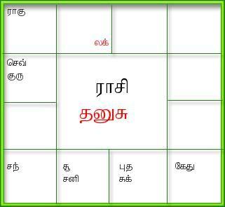 Vedic horoscope   Rashi, Navamsa kundli in Tamil/English ...