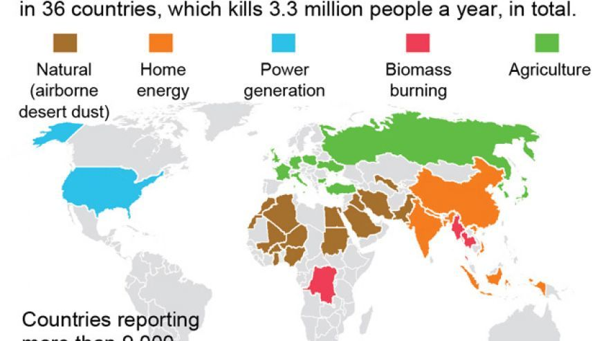 Study Air Pollution Kills 3 3 Million Worldwide May Double Air