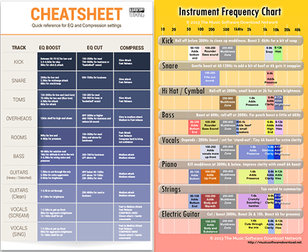 eq cheat sheet frequency charts for mixing hurt more than help in 2019 audio music theory. Black Bedroom Furniture Sets. Home Design Ideas