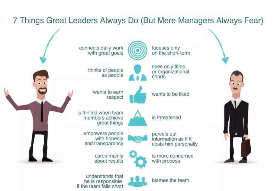 Pin by Mesikt Idechong on skills Leadership advice